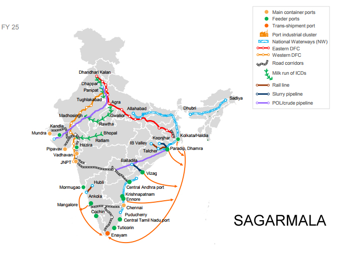 Stocks that will benefit from Sagarmala