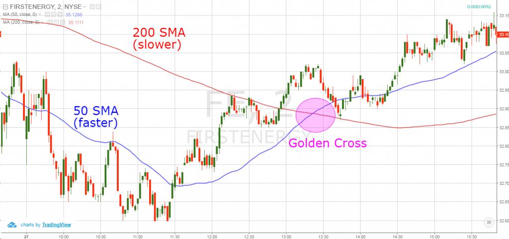 Learn how to interpret Golden Cross