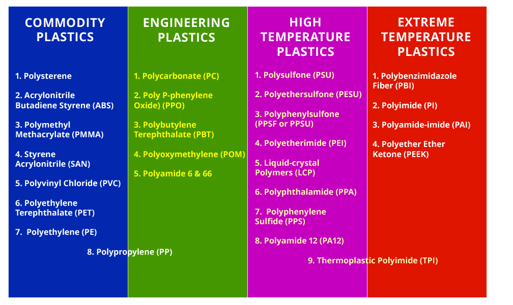 advanced plastics manufacturers