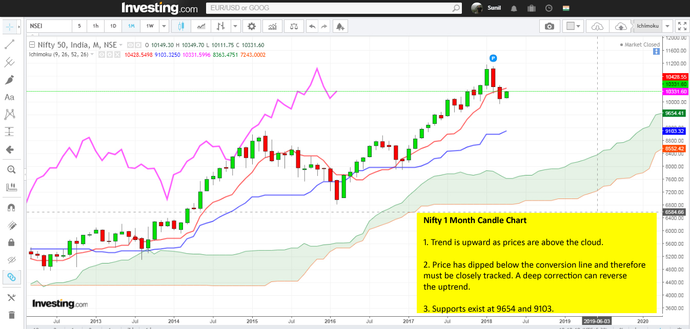 how to read bull and bear trends using the ichimoku