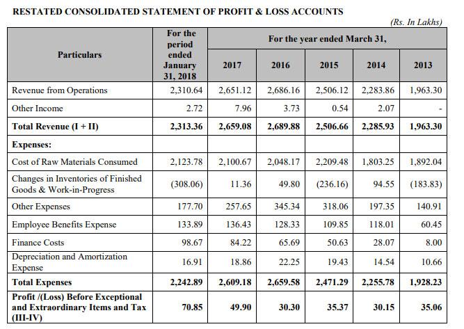 sorich foils profit and loss