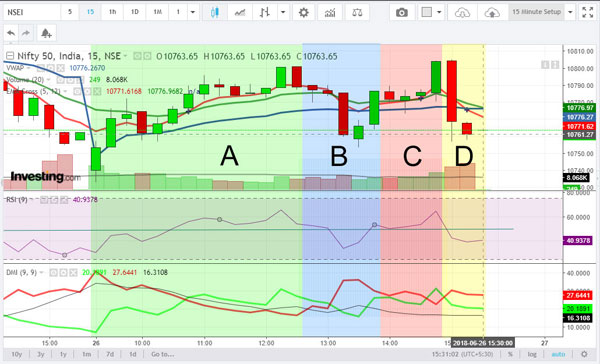 15 minute chart trading strategy