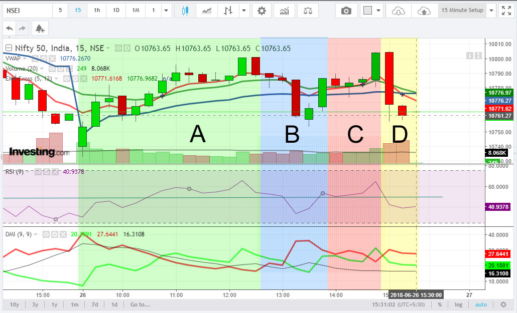 ADX ad DMI trading strategy