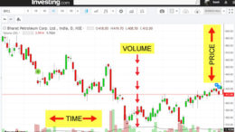basic lesson on tecnical charts