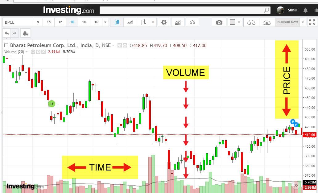 basics of technical charts