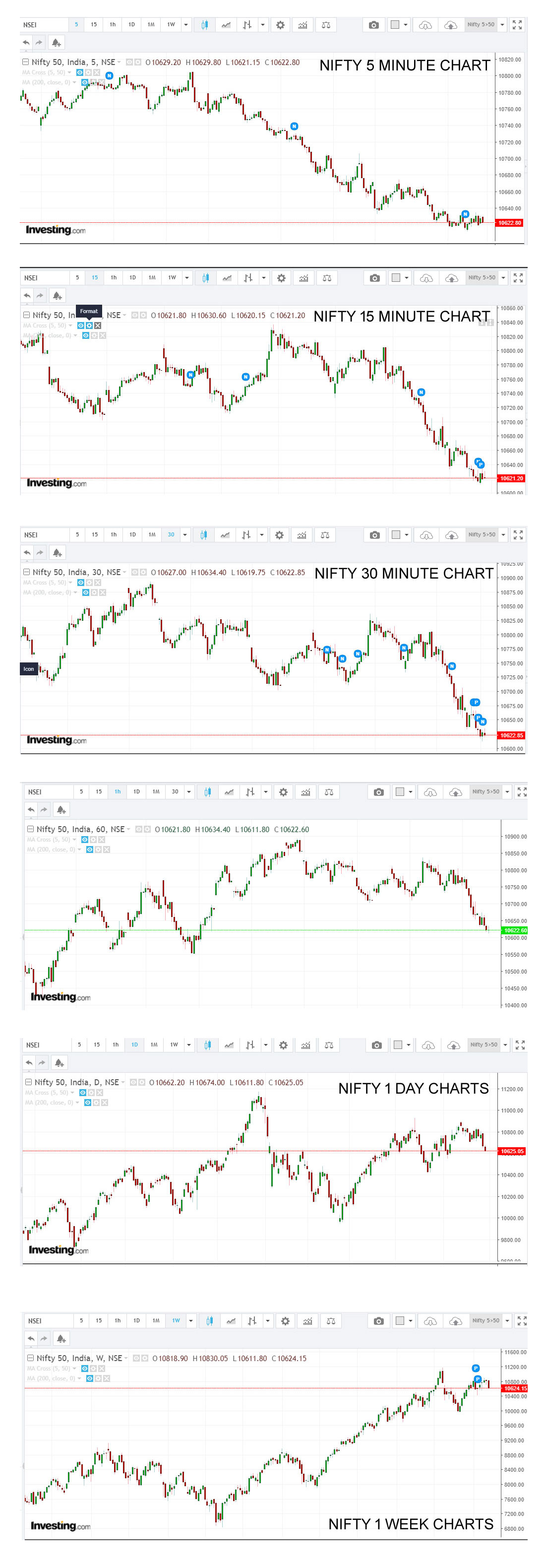 how to check trends on charts