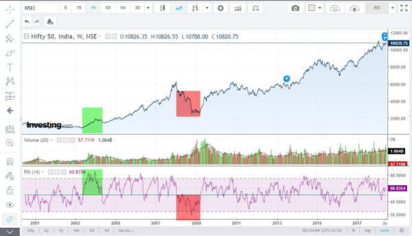 how to trade the relative strength indicator