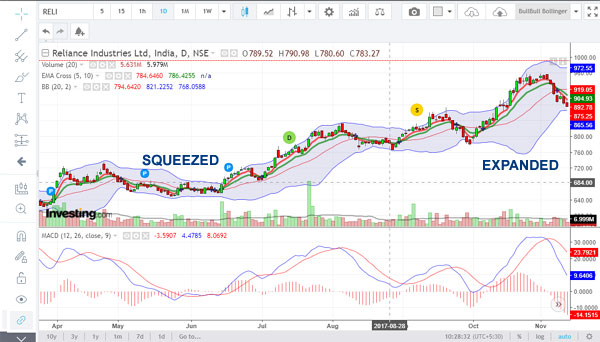 How to use bollinger bands squeeze