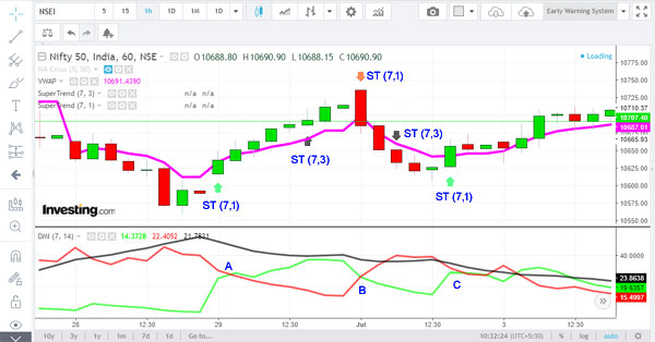 trading strategy with supertrend and DMI