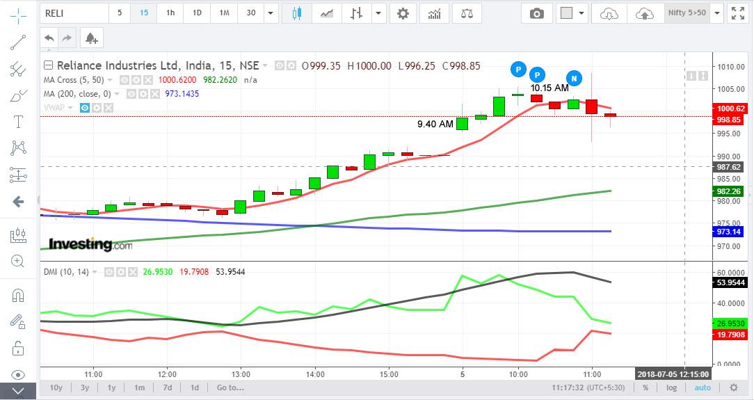 how to algo trade nse stocks