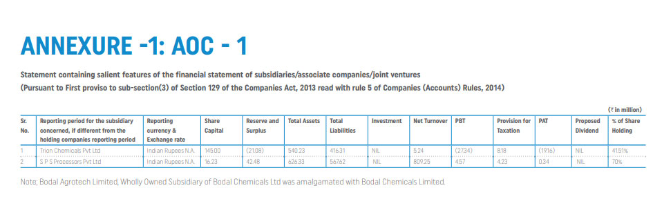 bodal chemical subsidiaries