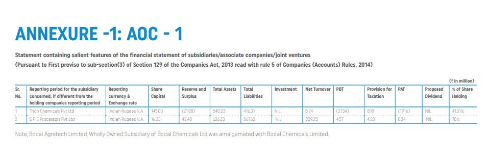bodal chemical subsidiaries