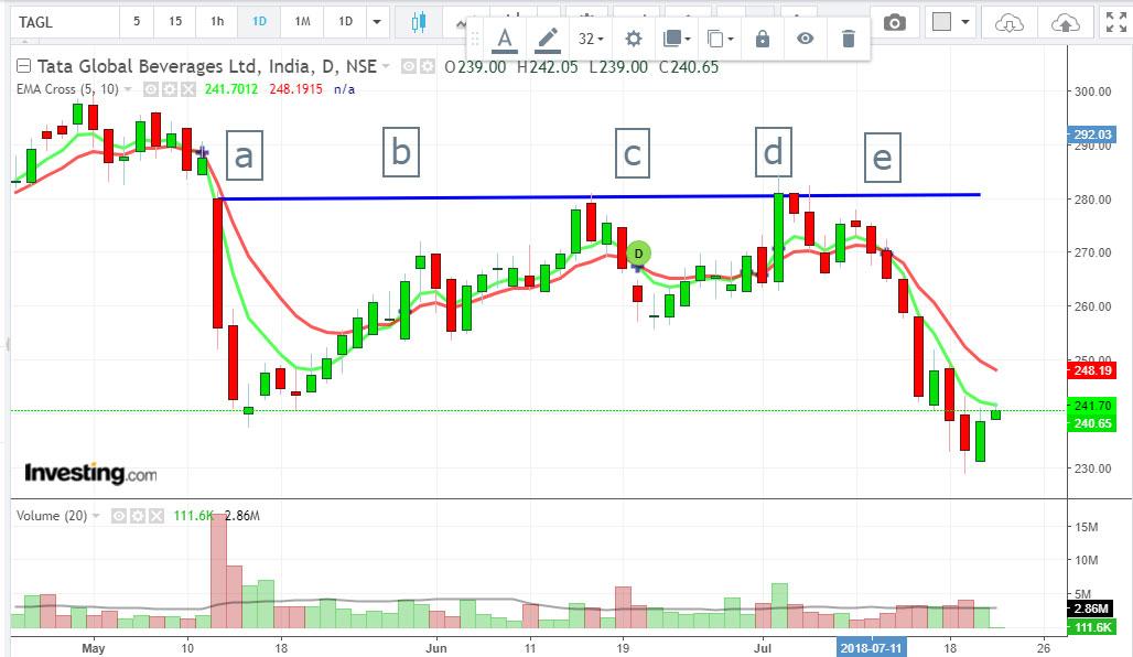 EMA cross trading strategy
