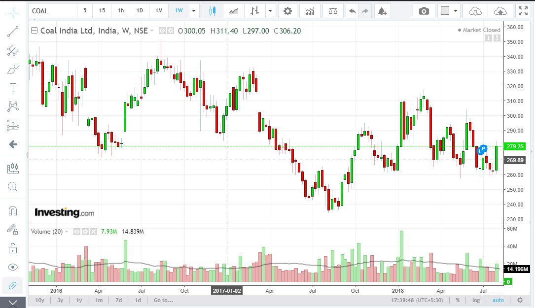 how to analyze price action
