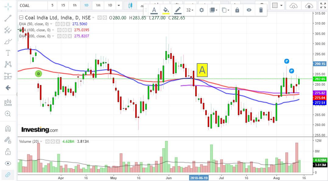 dead cross trading strategy