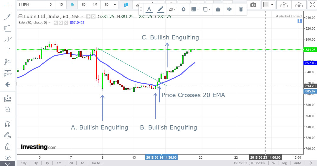 price action ema trading strategy