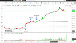 price action trading strategy on 5 minute candles