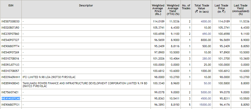 nse corporate debt live rates