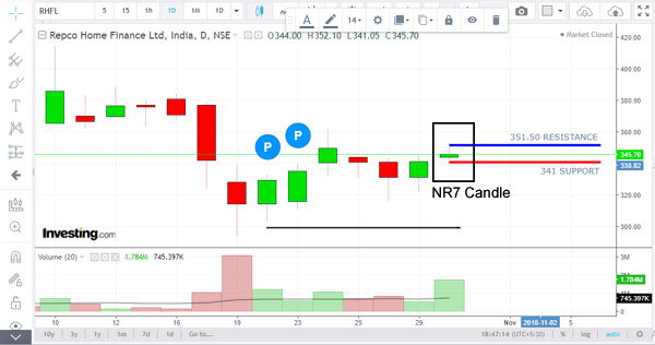 what is NR7 price action