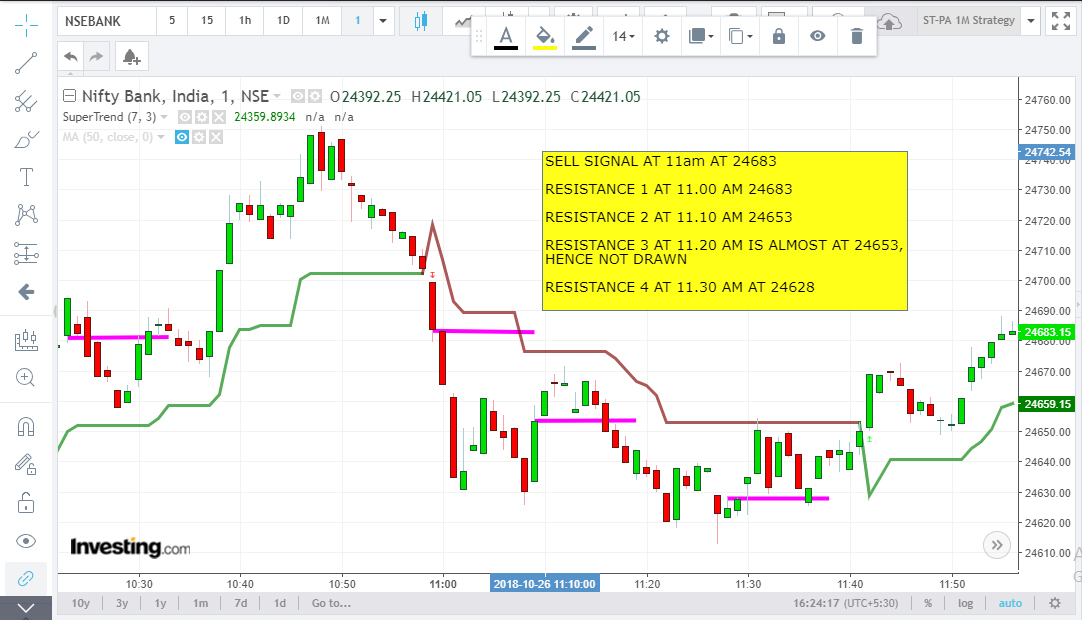1 minute candle price action trading strategy
