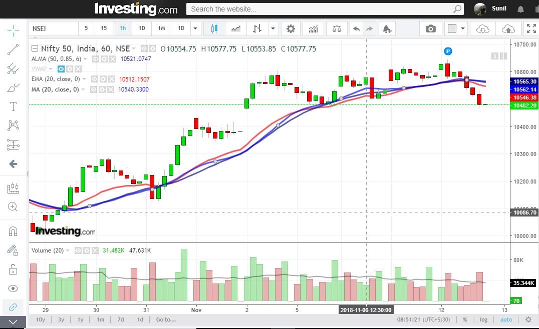 50 ALMA trading strategy