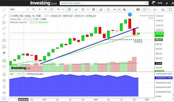 trend reversal on monthly charts