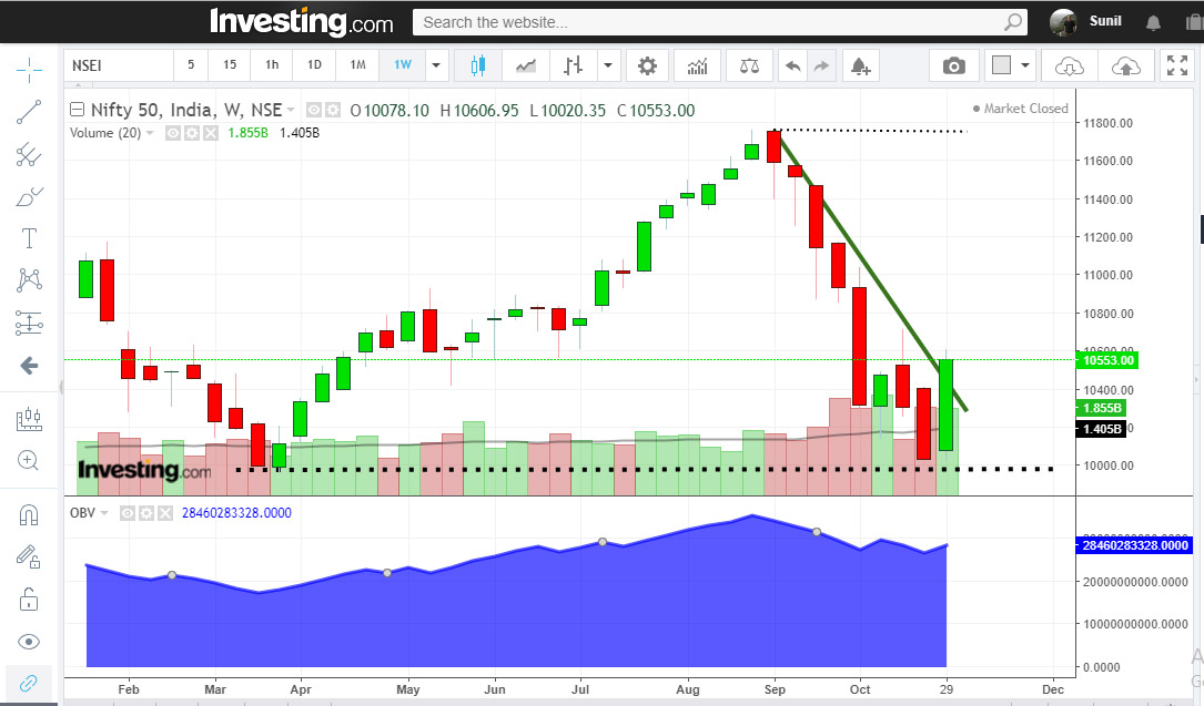 trend reversal signal on weekly chart