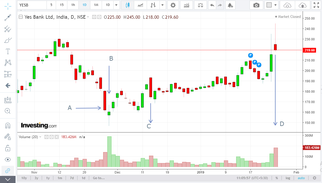 how to interpret volume spread (VSA) on charts