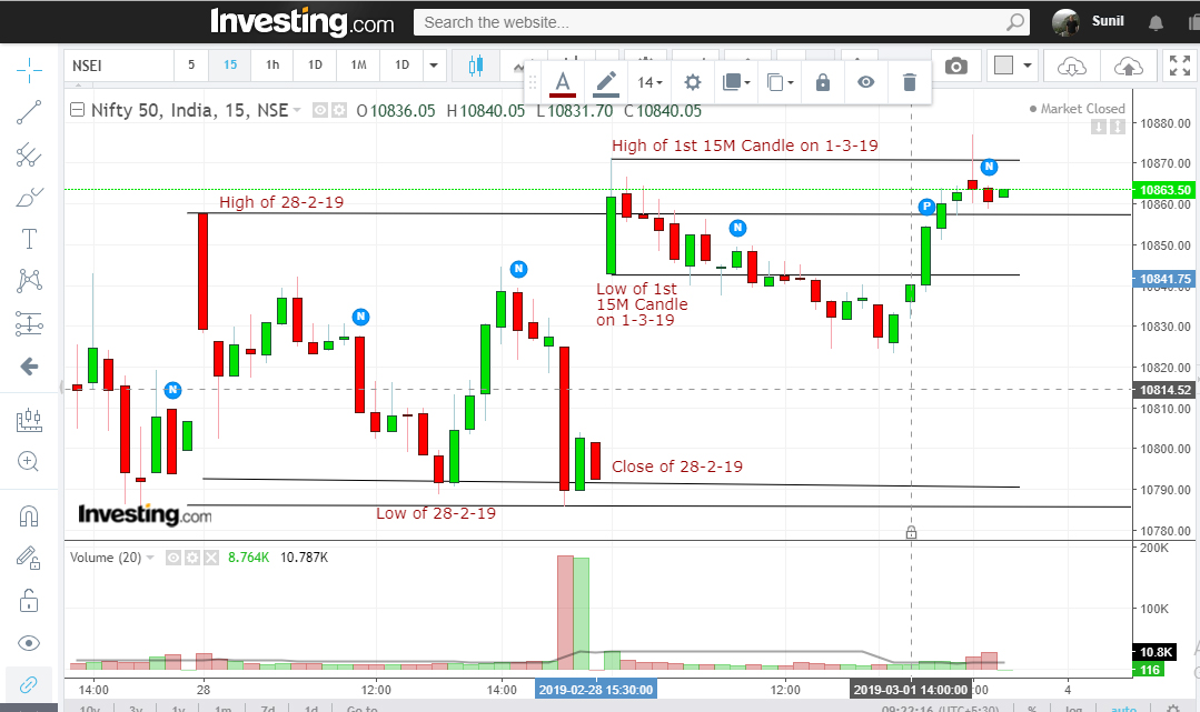 pivot points for day trading