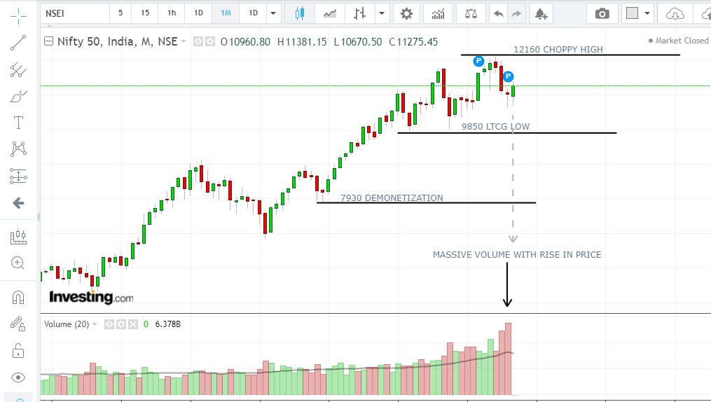 Nifty and Sensex Outlook Oct 2019