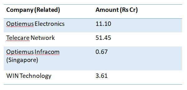 Optiemus Infracom Financial Analysis